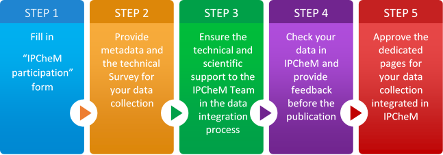 Becoming an IPCHEM partner - step by step